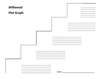 Milkweed Plot Graph - Jerry Spinelli