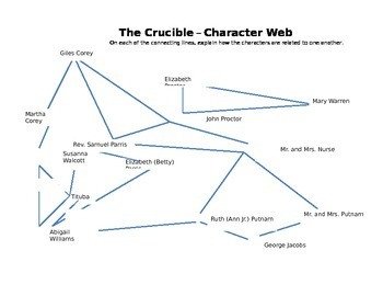 Miller's The Crucible -- Character Web Assignment