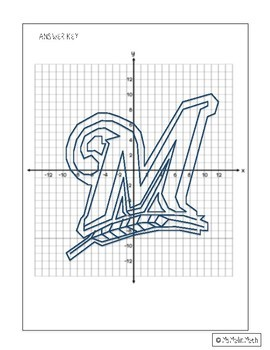 Milwaukee Brewers Logo on the Coordinate Plane
