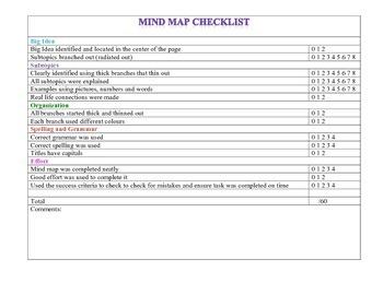 Mind Map Checklist