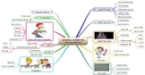 Mind Map Example: Course Syllabus