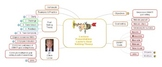 Mind Map Example: Lecture Presentation
