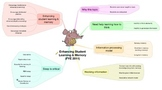 Mind Map Example: Note-Taking