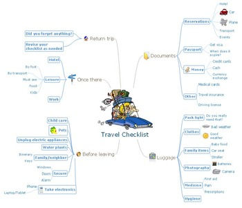 Mind Map Example: Travel Checklist