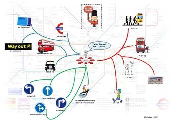 Mind Map: Find one's way