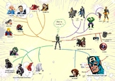Mind Map: Physical Appearance of Superheroes