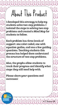 Mind Map for Solving Two Step Word Problems