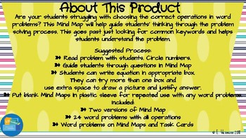 Mind Map for Solving Word Problems