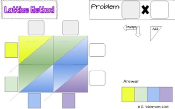 Mind Maps for Double Digit Multiplication
