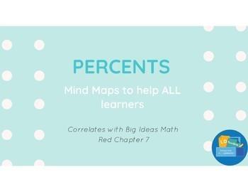 Mind Maps for Percents