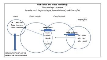 Mind Maps in French: Avoir, Futur Simple, Conditionnel, Imparfait