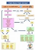 Mind map Present Simple and Present Continuous