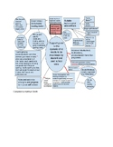 Support for children who are dyslexic: a mind-map outlining ways