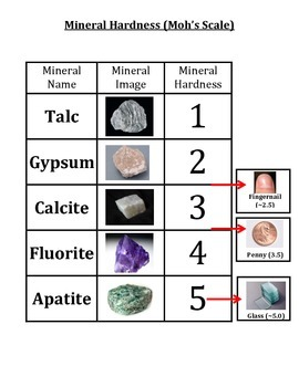 Rocks and Minerals:  Mineral Game - WHO AM I?  Making Minerals FUN!