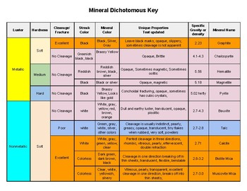 Mineral ID Dichotomous Key Practice