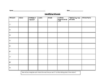 Mineral ID worksheet Lesson 11