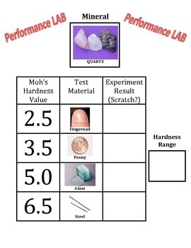 Mineral Identification: HARDNESS Performance LAB (A Segment of Larger Version)