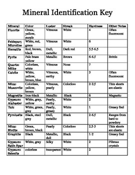 Mineral Identification Key
