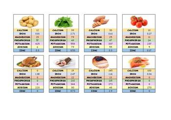 Minerals in Food Top Trumps