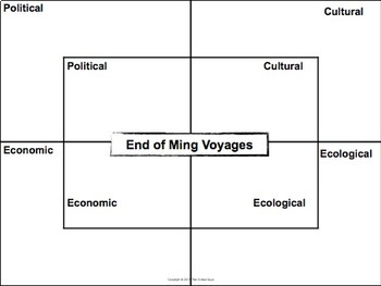 Ming Dynasty and the Chinese Age of Exploration through a Thematic Approach