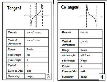 Graphs and Properties of  Trigonometric Functions Mini Book