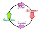 Mini Business/Economic Unit on Business Cycle incl activities, quiz, answer keys