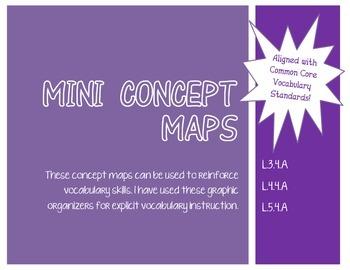 Mini Concept Maps