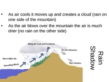 Mini Lessons- Meteorology- middle grades