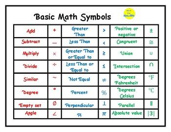 Mini-Poster: Basic Math Symbols