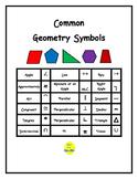 Mini-Poster: Common Geometry Symbols
