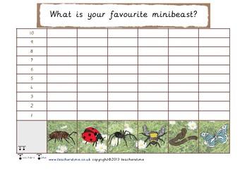 Minibeast Bar Chart