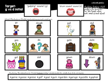 Minimal Pairs & More: Fronting   Phonological Disorders   Speech and Language