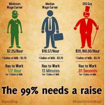 Minimum Wage Lesson