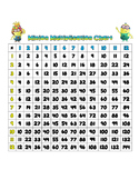 Minion Multiplication Chart 1-12