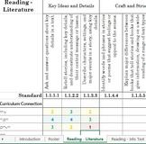 Minnesota English-Language Arts Academic Standards Class T