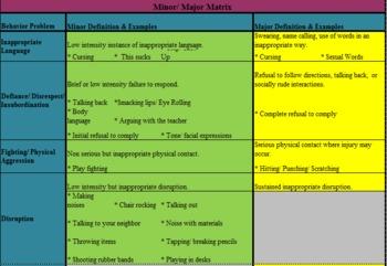 Minor & Major Infraction List for PBIS