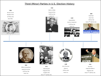 Minor Political Party Timeline