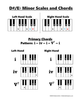 Minor Scales and Primary Chord Patterns
