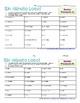 Minuto Loco - Gustar and Pronouns - Standard Size - 8 Conjugation Races