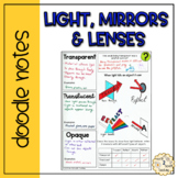 Mirrors and Lenses Doodle Notes