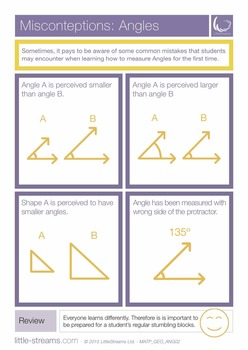 Misconceptions | Angles | Poster on common mistakes in learning Angles