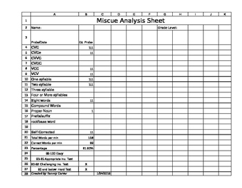 Miscue Analysis Form