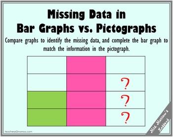 Missing Data in Bar Graphs vs. Pictographs