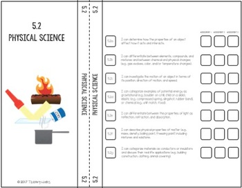 Mississippi Science 5th Grade Interactive Notebook Dividers (2010 Frameworks)