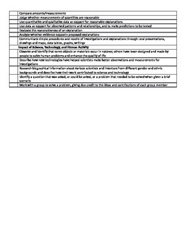 Missouri 3rd Grade GLEs Checklist for All Subjects