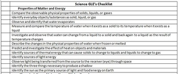Missouri 3rd Grade Science GLEs checklist