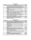 Missouri Learning Standards ELA Checklist (6th Grade)