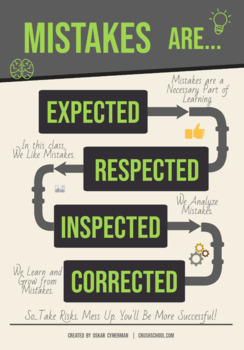 Mistakes Are Expected, Respected, Inspected, Corrected - Digital Poster