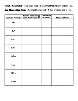 Mixed Covalent and Ionic Nomenclature