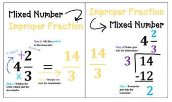 Mixed Number & Improper Fraction Cheat Sheet